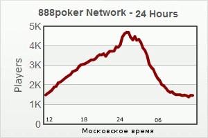 Кога играть в покер на деньги в 888poker?